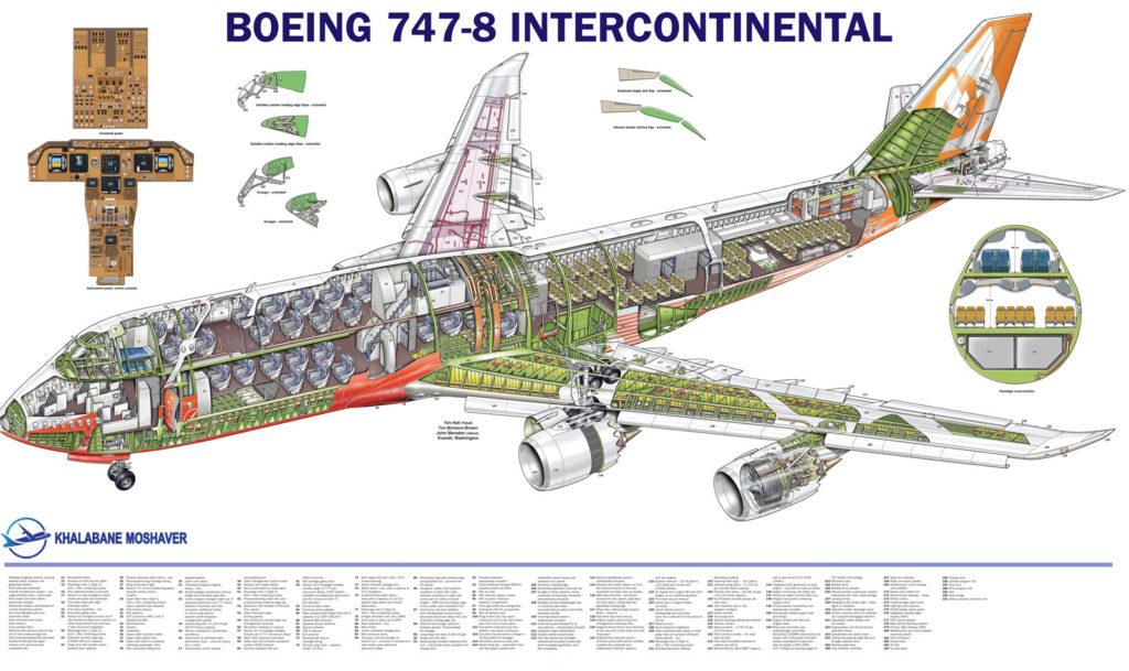 yourfile 1024x609 - هواپیمای بوئینگ 747