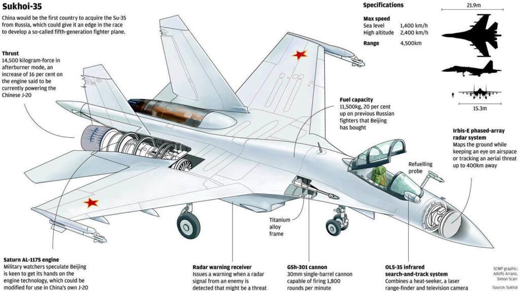 قسمت های مختلف جنگنده سوخو 35
