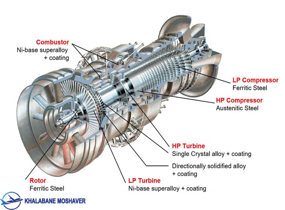 Material types used in different sections in an Alstom gas turbine engine Re drawn from - موتور هواپیما