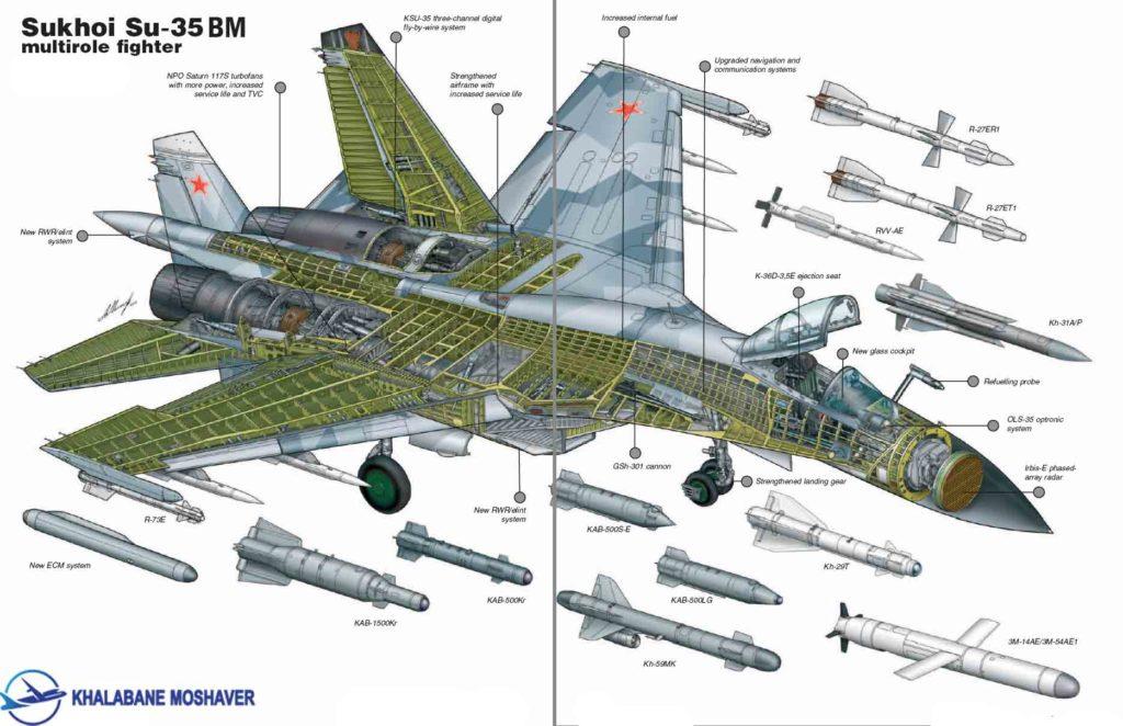 d03c880a36464e2626293e300de09f8e 1 1024x662 - هواپیمای جنگنده mig-35