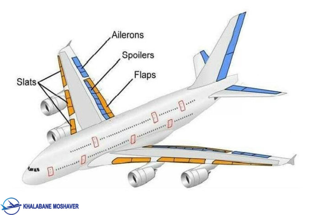 Basic control surfaces of Fixed wing Aircraft 1024x700 - ساختار بال هواپیما