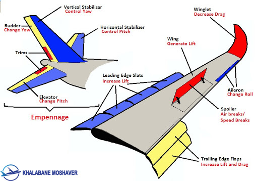 قسمت های مختلف بال هواپیما